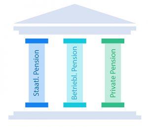 drei säulen der Pensionsvorsorge